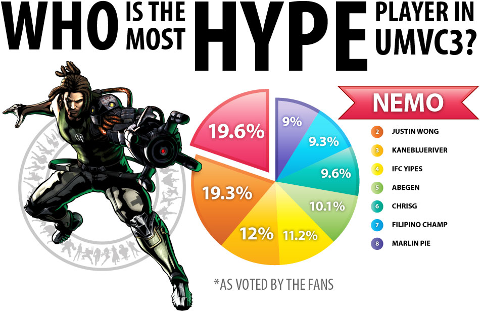 Who is the most hype player in UMVC3? Nemo!